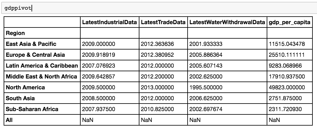 How to do common Excel and SQL tasks in Python - code(love)
