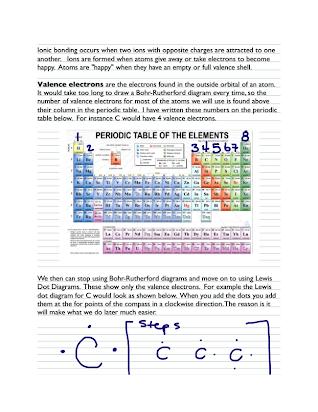 2 Ionic Covalent Bonding Edhs Snc2d