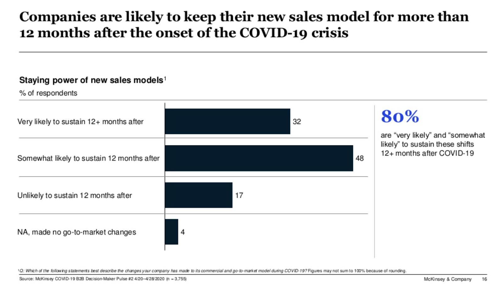 B2B sales model