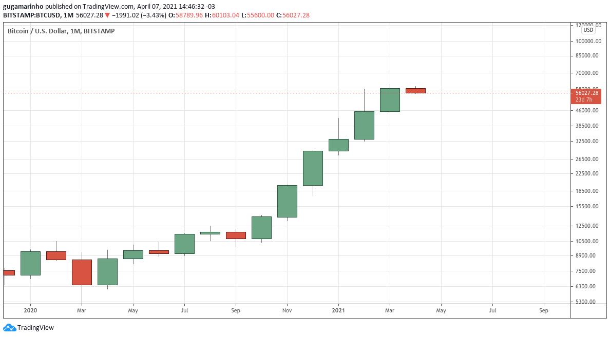 BTC/USD negociado na Bitstamp no gráfico mensal. Fonte: TradingView.