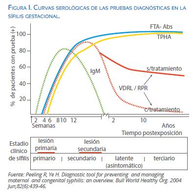 Evolución serologia en la sífilis_Dermatoscopia camfic