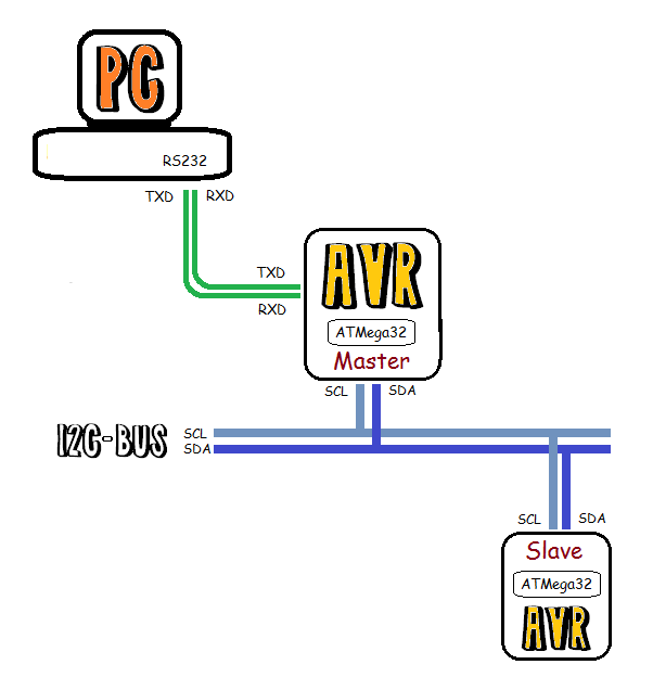 AVR2PC_I2C.png