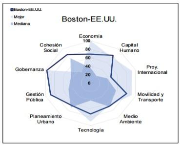 Ciudades-mas-Sustentables-Sostenibles-Mundo-boston