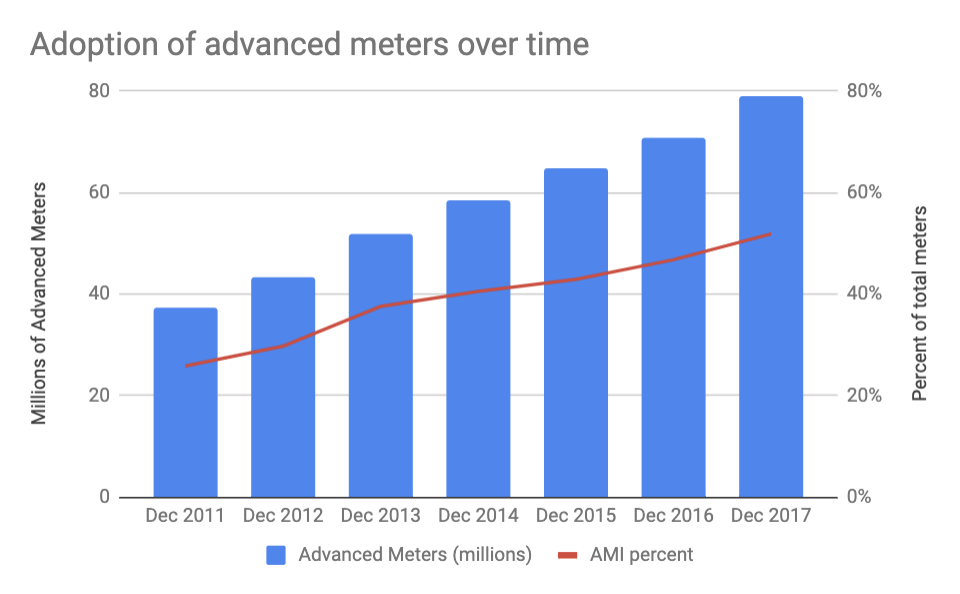 advanced meter adoption over time graph