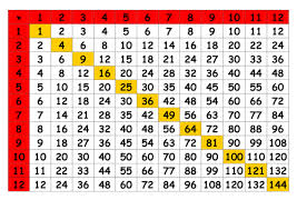Image result for times tables in maths
