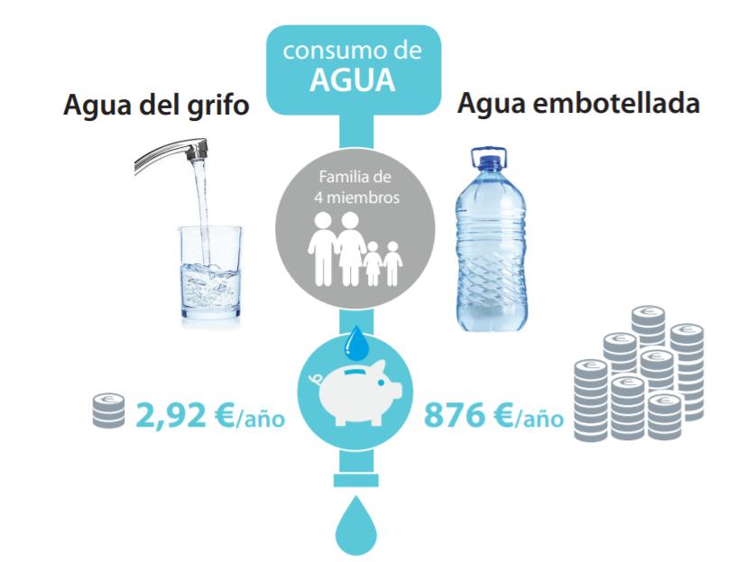 bottled water in valencia vs tap water