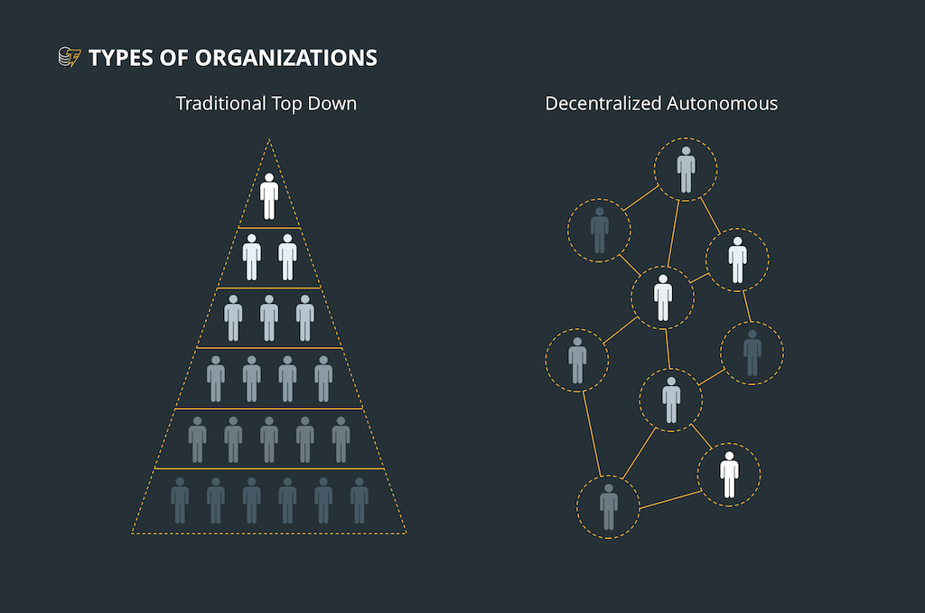 Difference of decentralized organization from traditional