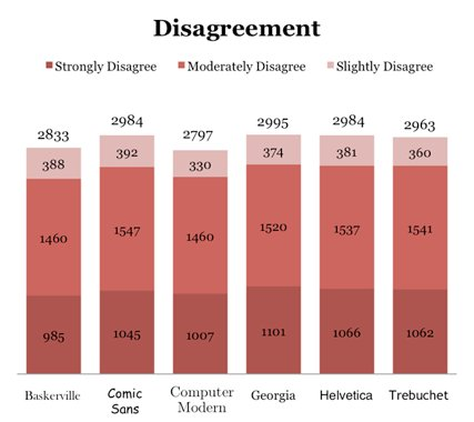 Font study disagreement results.
