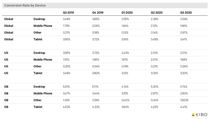 Conversion rate by device Q3 2020