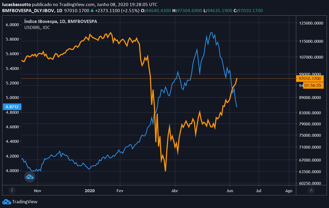 dólar vs ibovespa brasil economia brasileira banco mundial