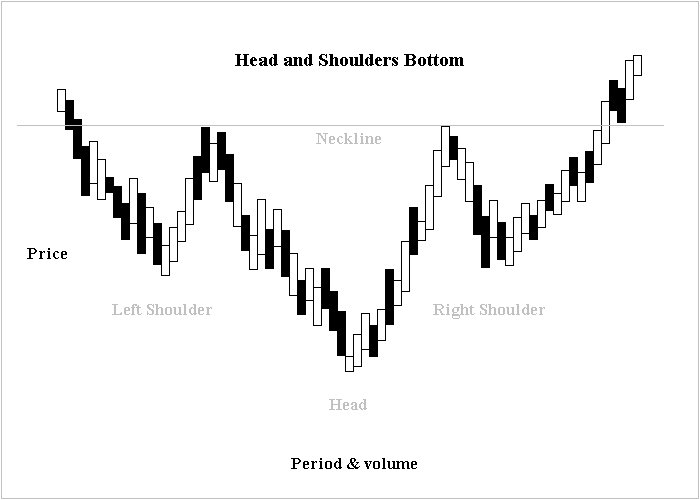head-and-shoulders-trading