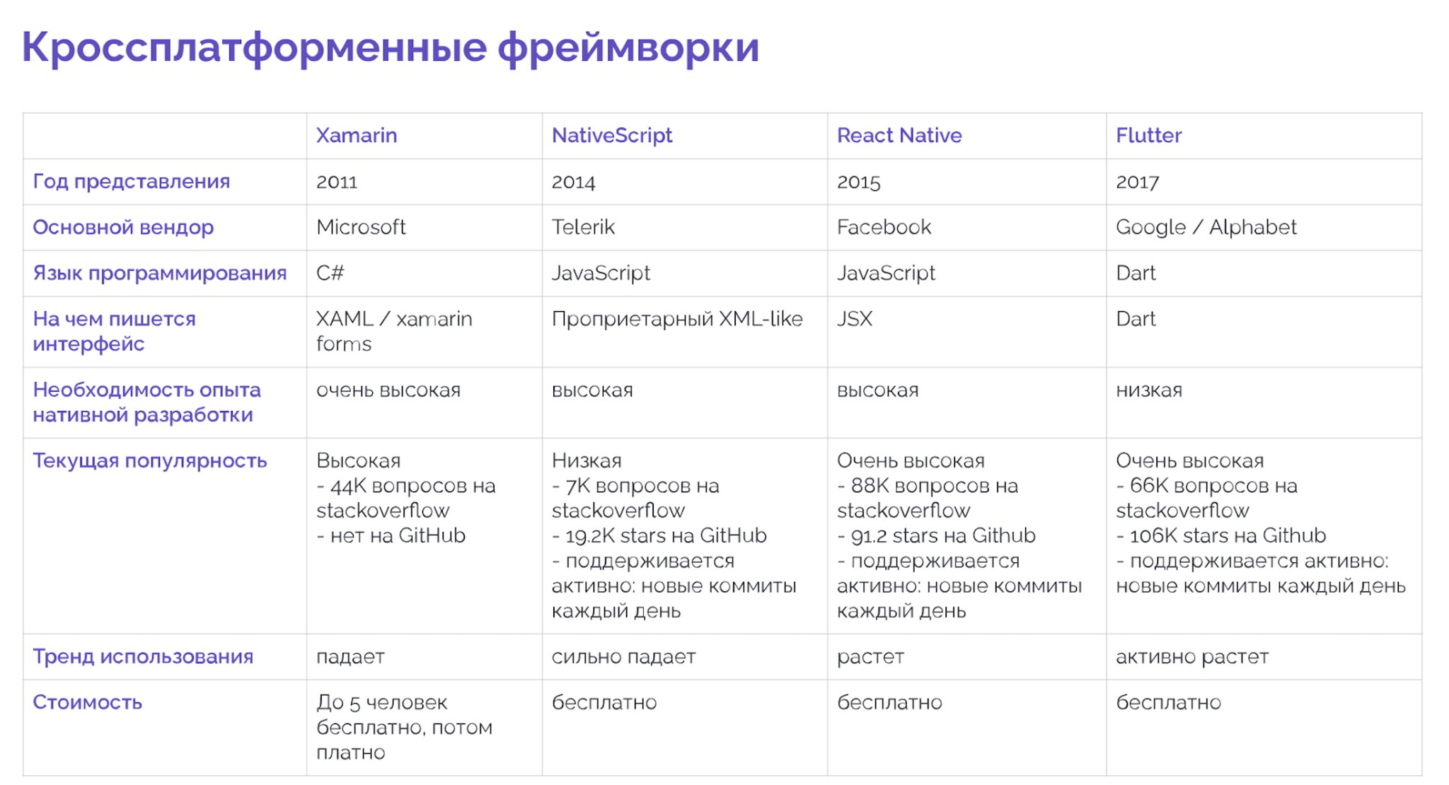 Таблица фреймворков