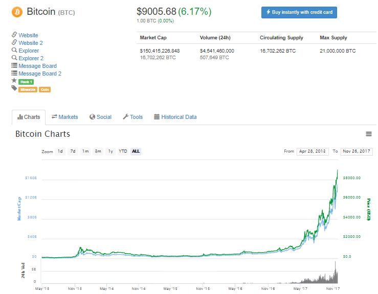 Курс Bitcoin 26 Ноября 2017 г