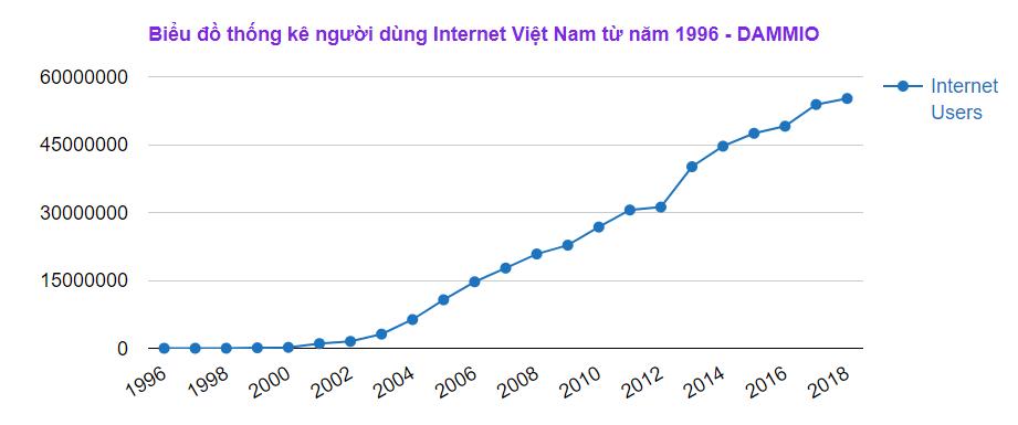 Biểu đồ thống kê người dùng Internet Việt Nam từ năm 1996 - DAMMIO