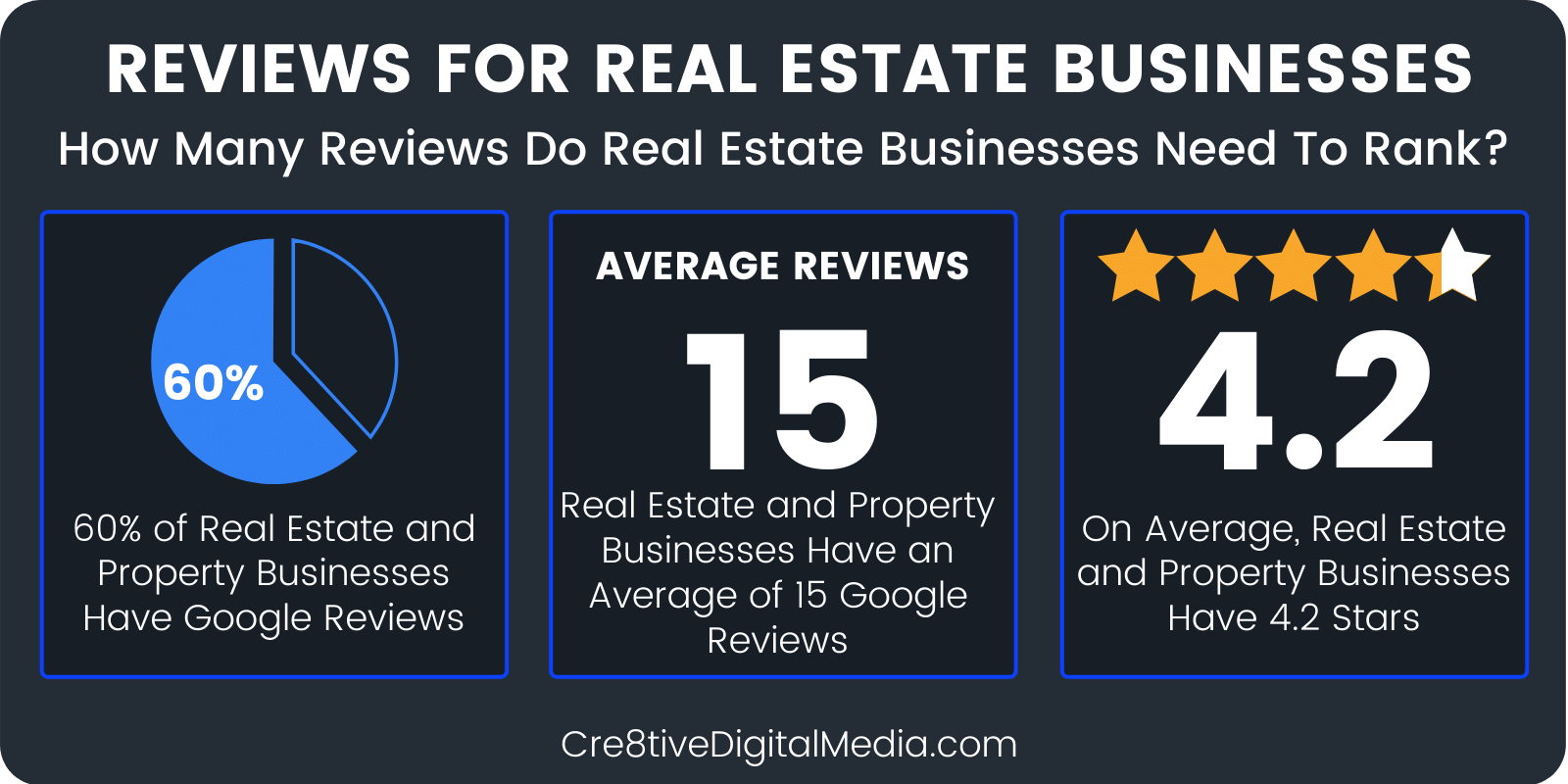 How do reviews impact local SEO for real estate businesses?