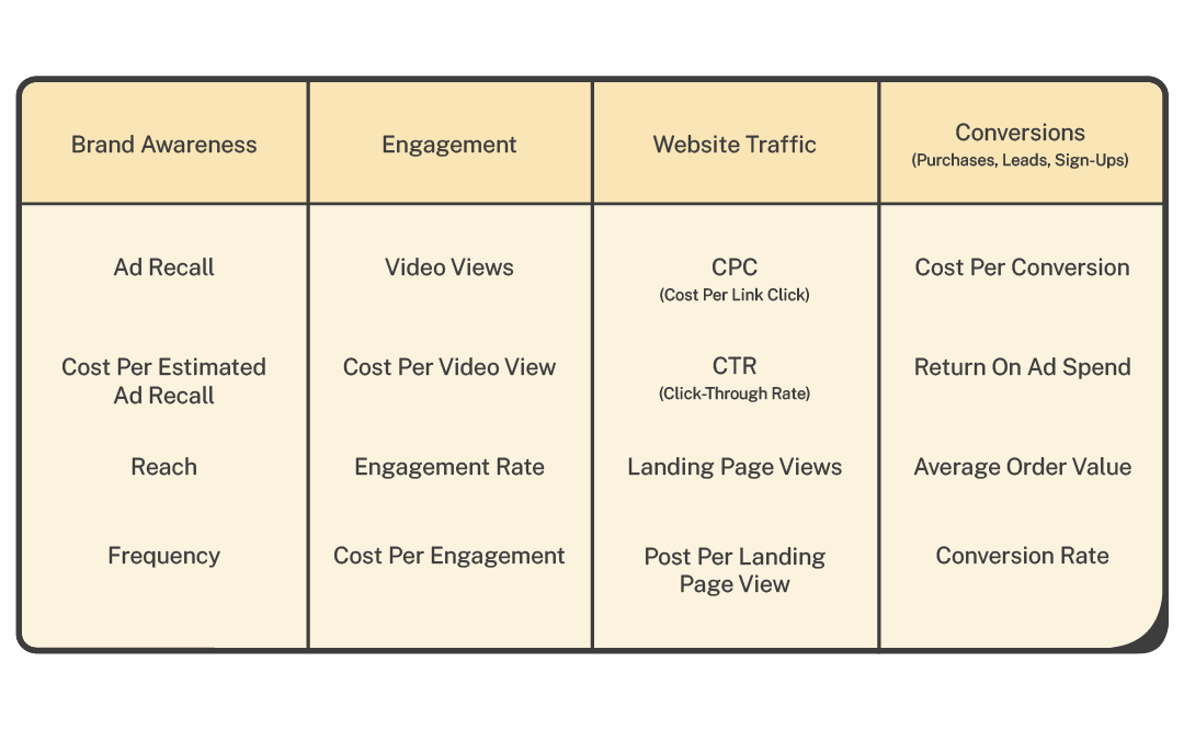 Facebook Ads - key success metrics table by campaign objective
