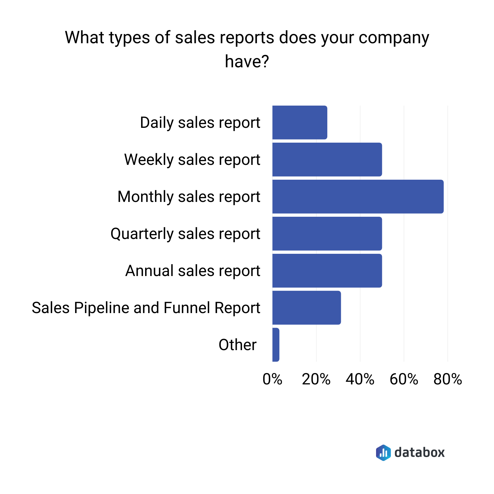 what types of sales reports does your company have?
