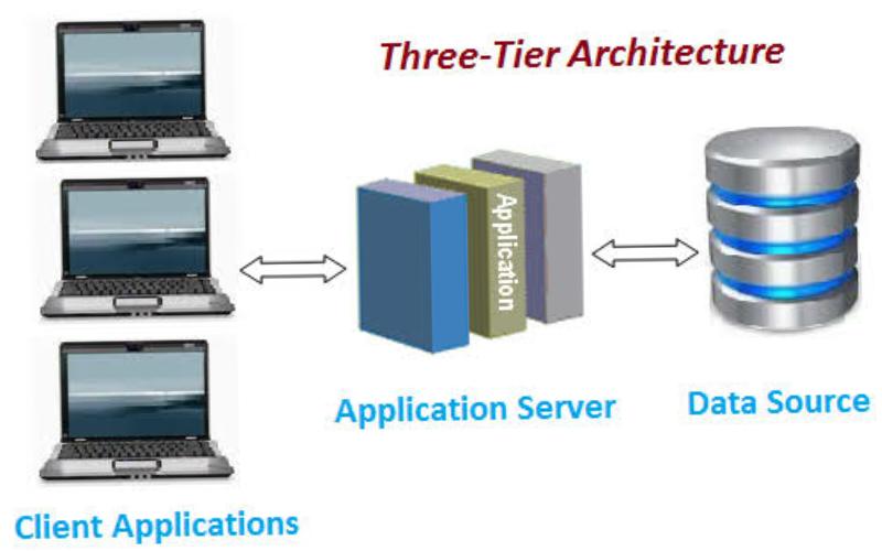 2 tier architecture