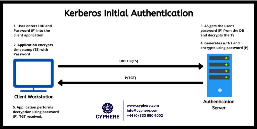 kerberos initial authentication