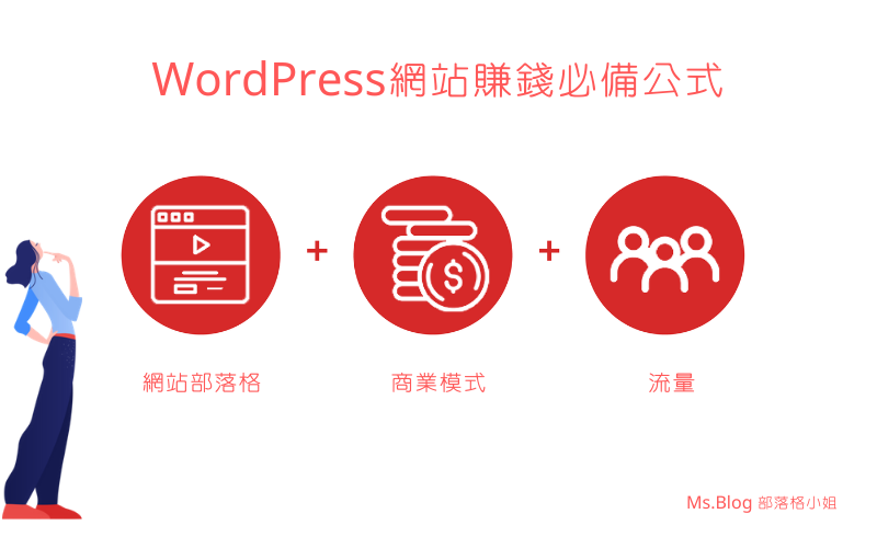 如何用WordPress賺錢