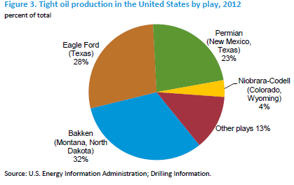 Tight Oil Production in the U.S.
