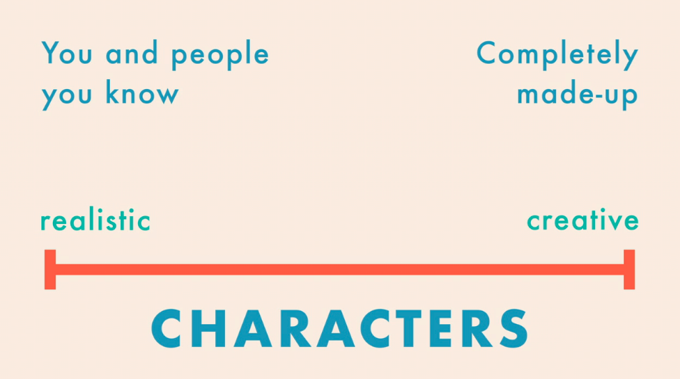how to create memorable character