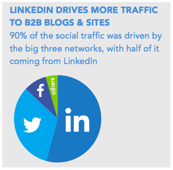 48 Eye-Opening LinkedIn Stats For Marketers In 2019