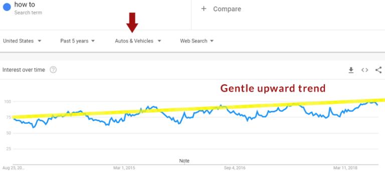 tính hữu ích của Google Trend