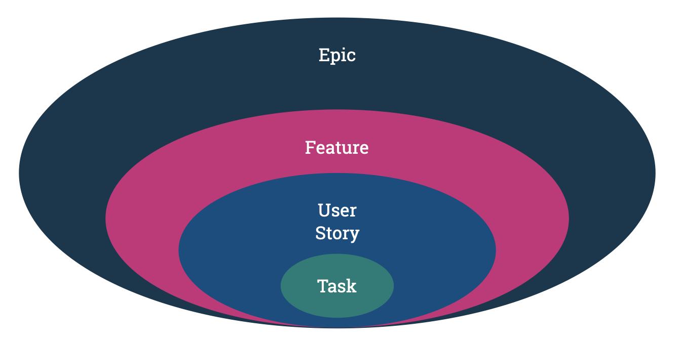 User Stories als spezieller Hierarchie in deinem Backlog