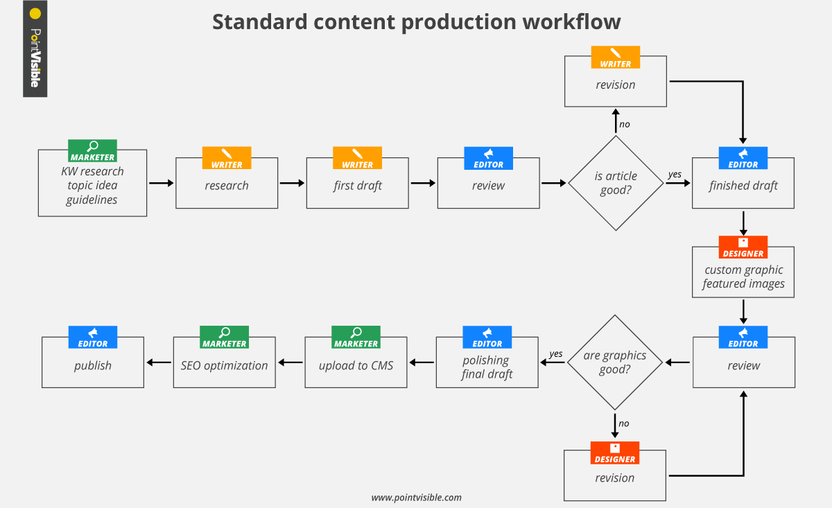 standard content production workflow