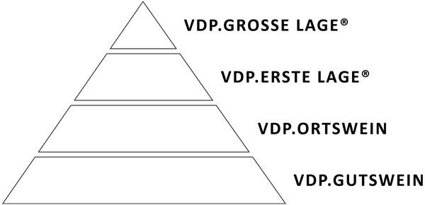 Source: https://www.vdp.de/fileadmin/_processed_/6/8/csm_Pyramide_643ad6b924.jpg