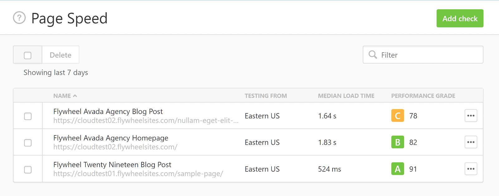 Thời gian tải trung bình của các trang web thử nghiệm được đo bằng Pingdom.
