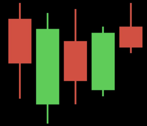 Candlestick cryptocurrency price charts aid in visualizing  price increases and decreases.