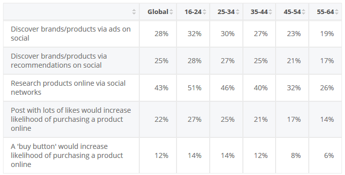 A table of how consumers engage with social advertising