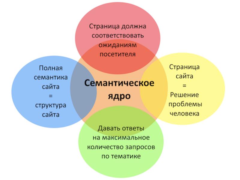 Что подразумевает семантическое ядро
