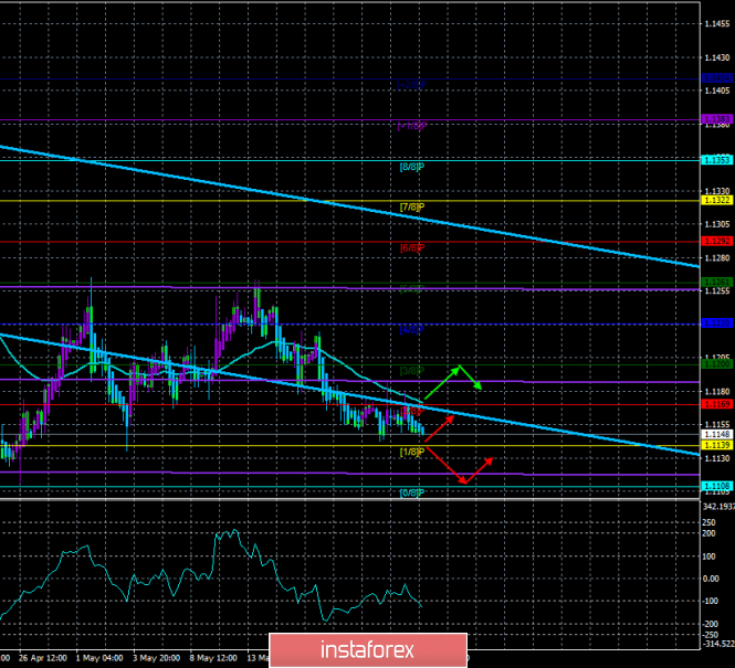 "Overview of EUR/USD on May 23. The forecast for the ""Regression Channels"". The Fed is not going to change the key rate in"