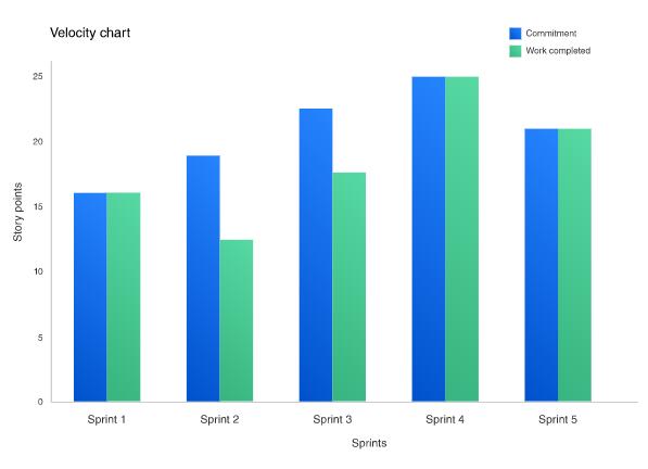 Jira Velocity Chart ; Team Velocity ; Measuring KPIs