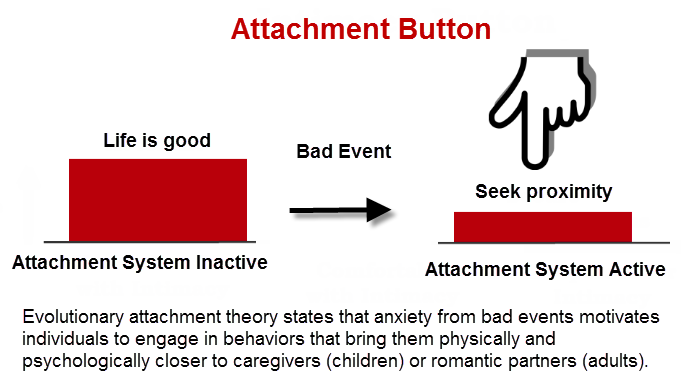 relationship attachment styles