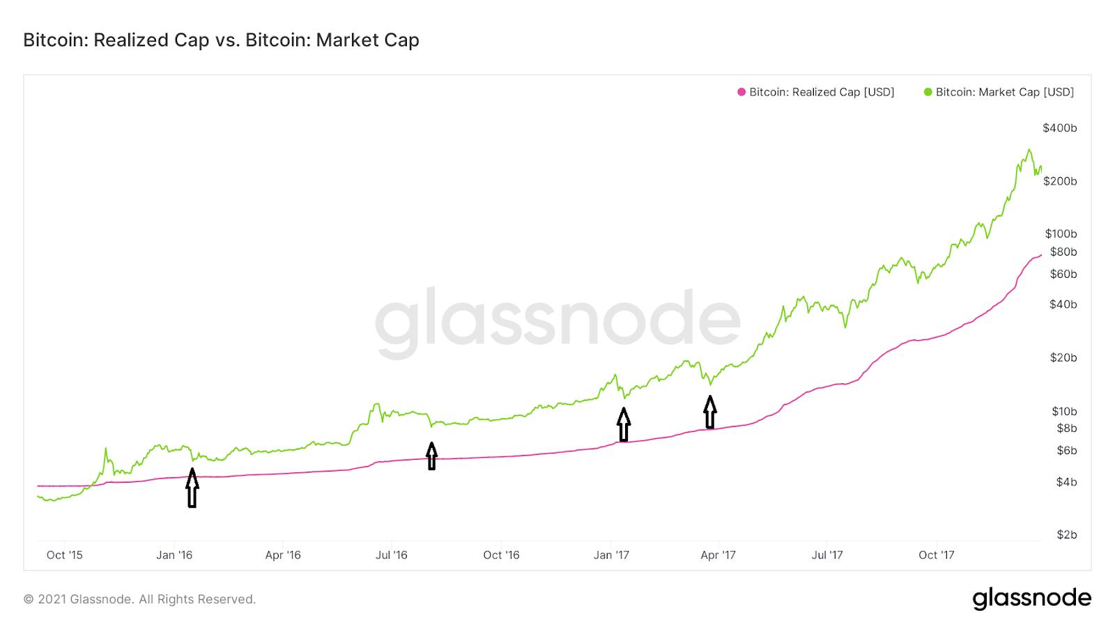 Bitcoin Realized Cap vs Market Cap Chart Quelle: Glassnode