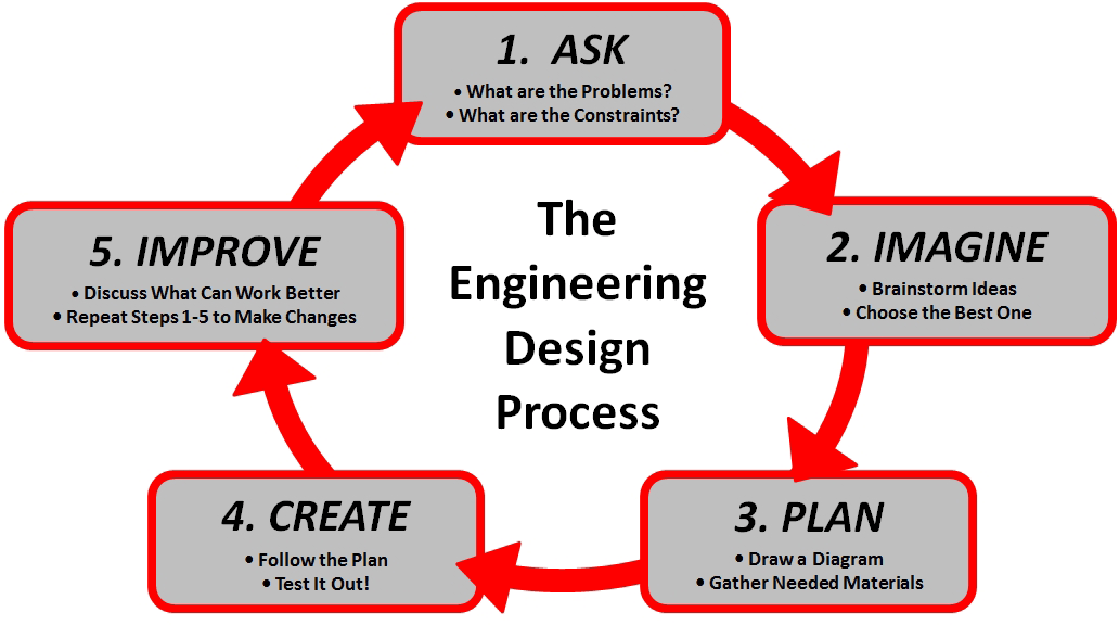 Image result for engineering design process for elementary students