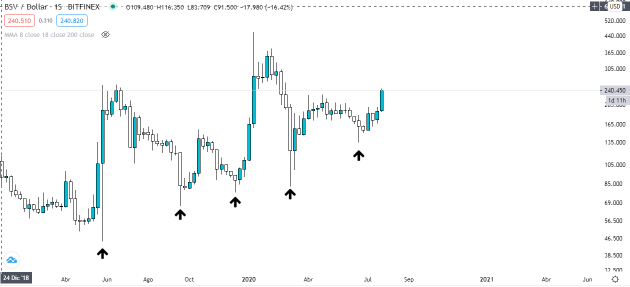 Análisis gráfico semanal BSV USD. Fuente: TradingView