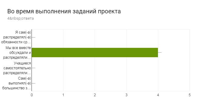 Диаграмма ответов в Формах. Вопрос: Во время выполнения заданий проекта. Количество ответов: 4ответа.