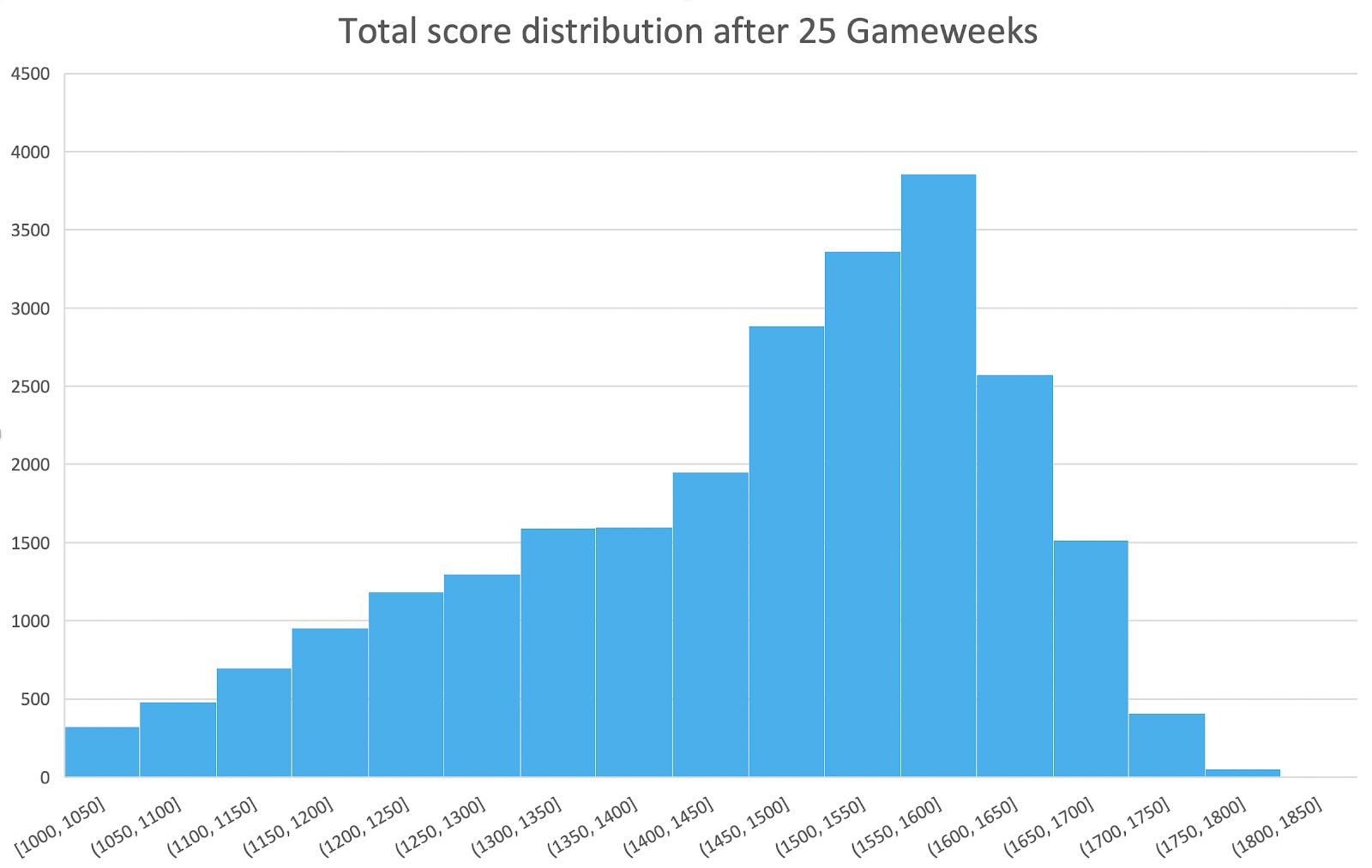 1M PL Season game – GW25 Statistical Analysis