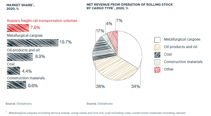 Breakdown of GLTR market share for various products and breakdown of volumes transported by type of cargo