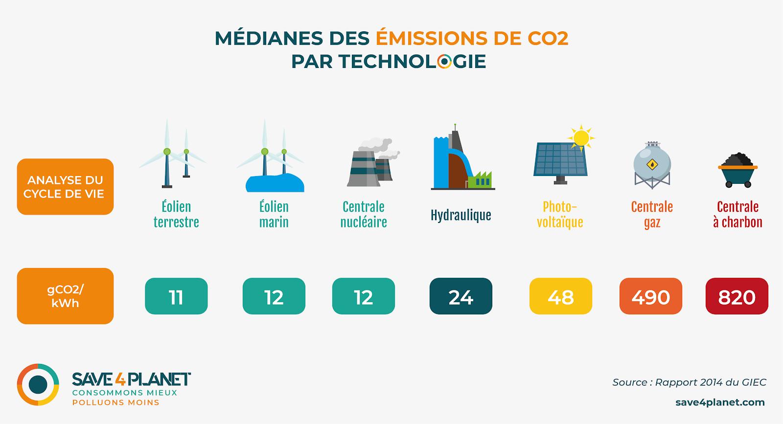 Illustration de la mediane des emissions de CO2 par technologie de production d'électricite