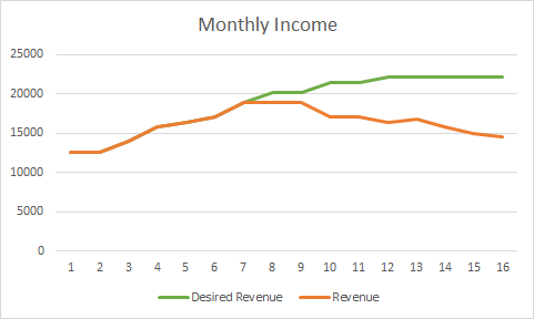 laser Tag Monthly Income
