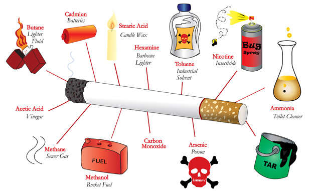 Image result for 7000 chemicals in cigarettes