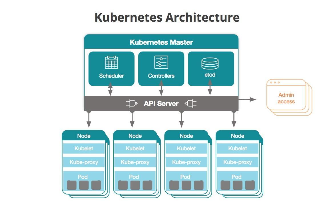 What Is Kubernetes? An Introduction to the Container Orchestration Platform