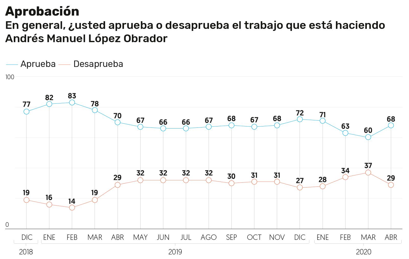 Sube aprobación de López Obrador