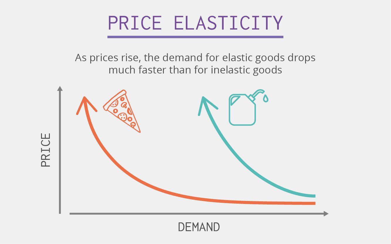 Account for Price Elasticity